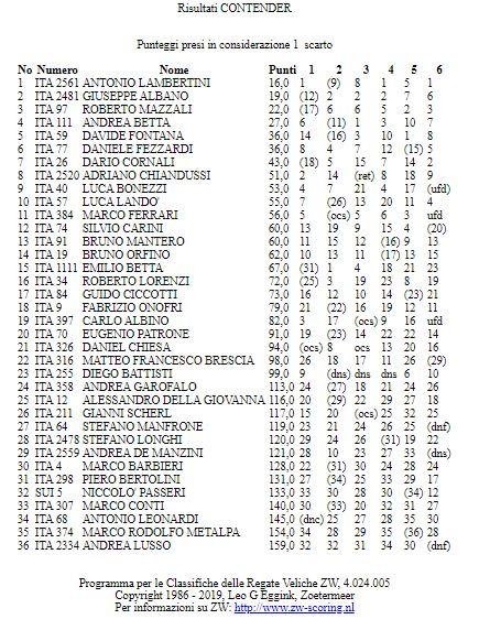 classifica campionato italiano contender 2019